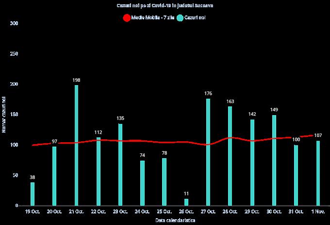 Aproape jumătate dintre sucevenii care s-au testat în ultimele 24 de ore au fost confirmați cu infecție cu SARS-CoV-2