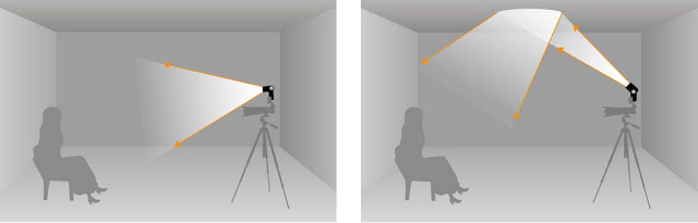 Diagram showing ceiling bounce flash on the right with an example of direct flash on the left