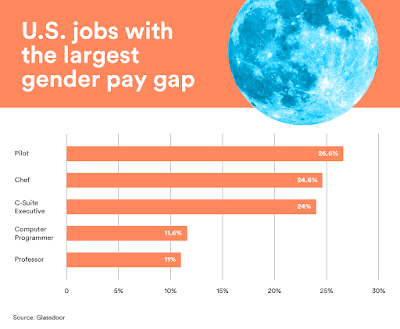 US jobs with largest pay gap