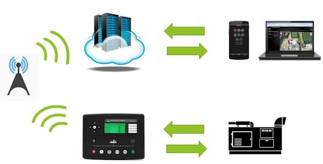 發電機遠端監控系統,柴油發電機遠端監控系統,緊急發電機遠端監控系統,微電腦柴油發電機控制器