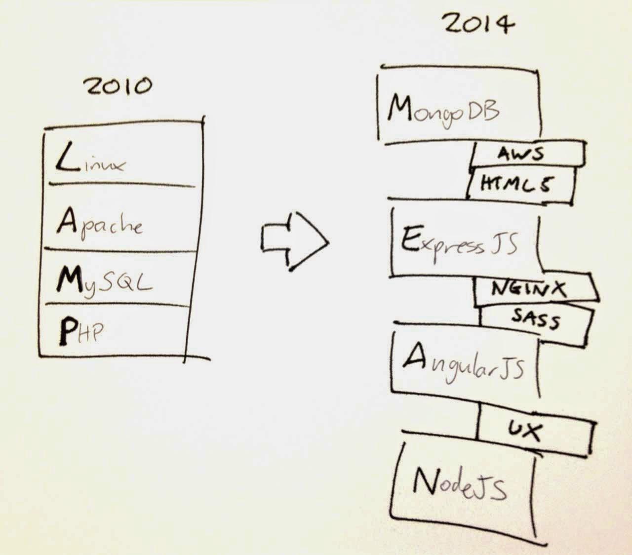 The Myth of the Full-stack Developer