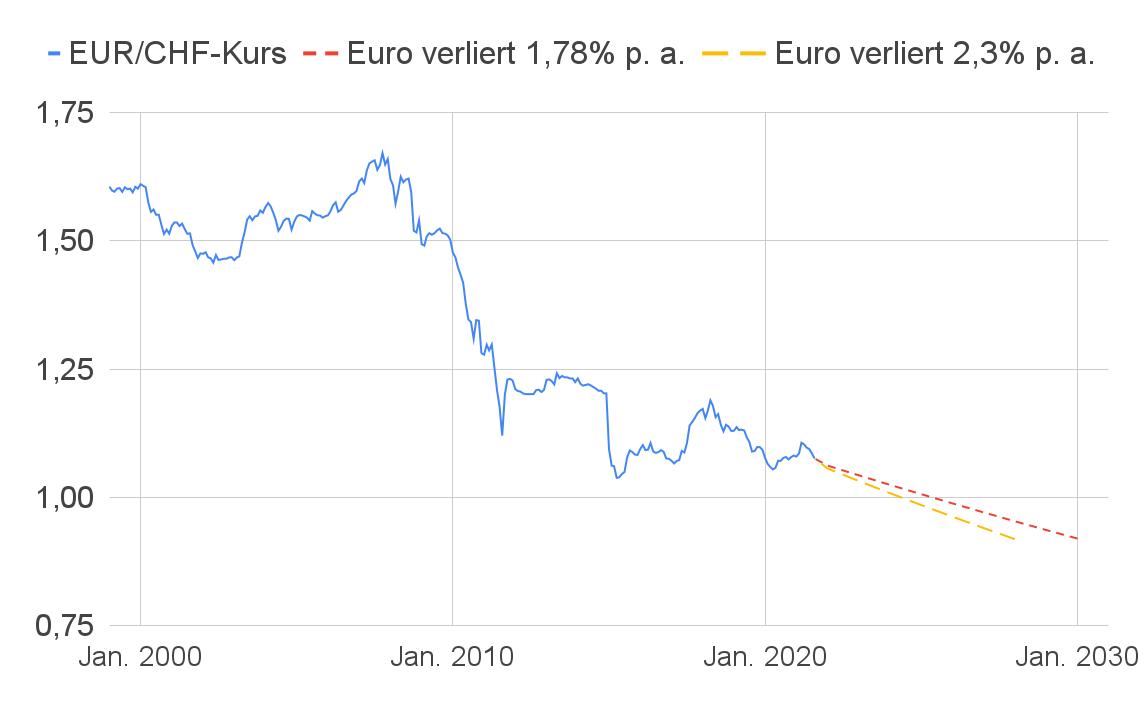 Liniendiagramm EUR/CHF-Wechselkurs fällt bis 2030 auf 0,92