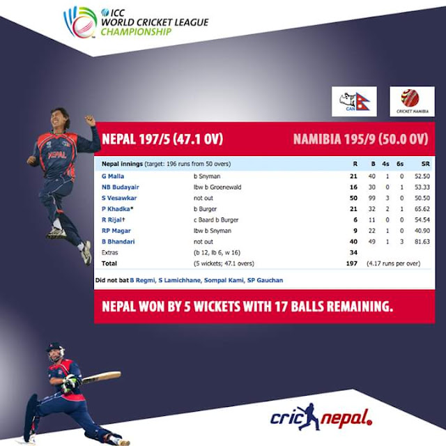 Score board of Nepal :Nepal V/S Namibia