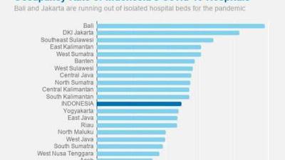Tingkat okupansi Rumah Sakit  di Jawa Timur  Cukup Aman, Khofifah Imbau Tetap Waspada dan Jangan Takut Ke Rumah Sakit