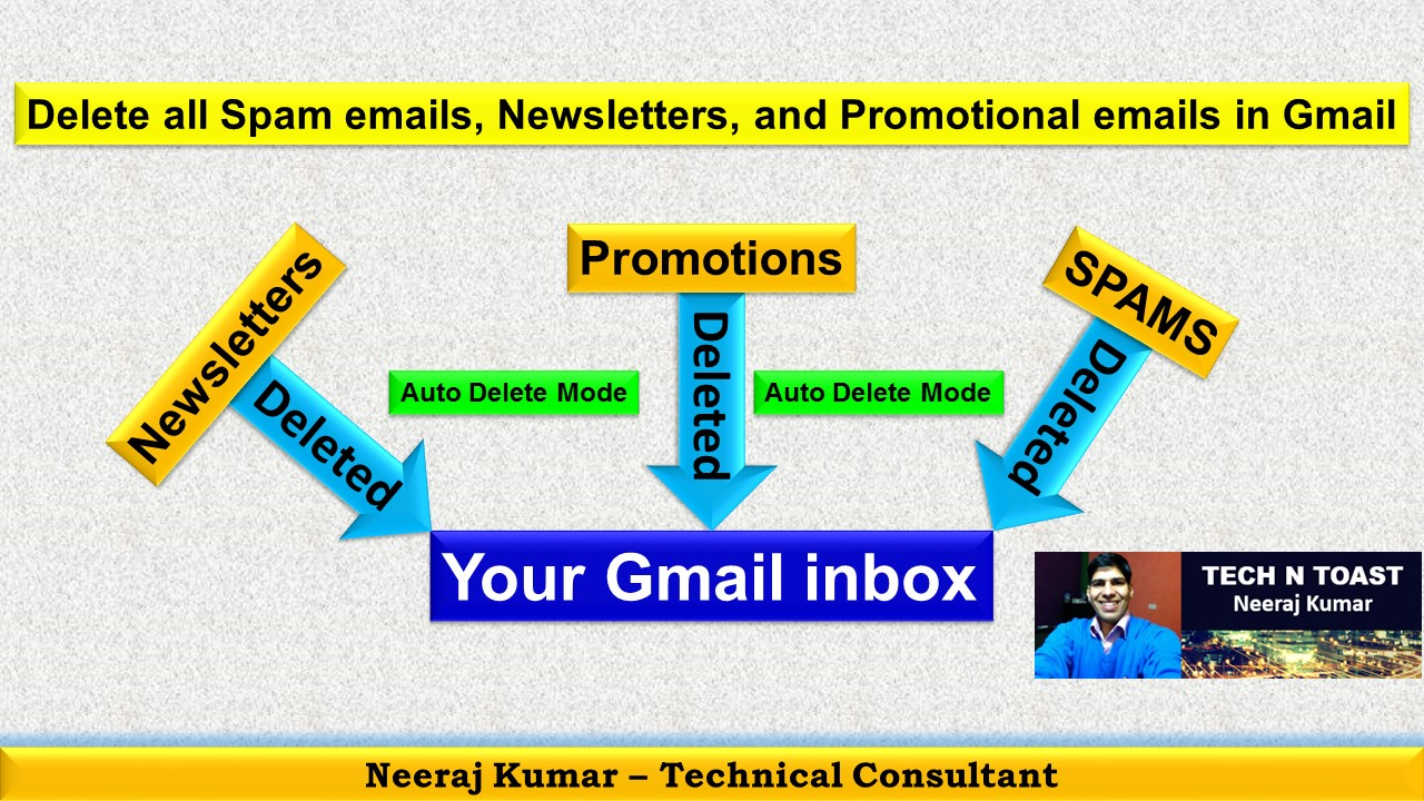 Delete all Spam emails, Newsletters, and Promotional emails in Gmail