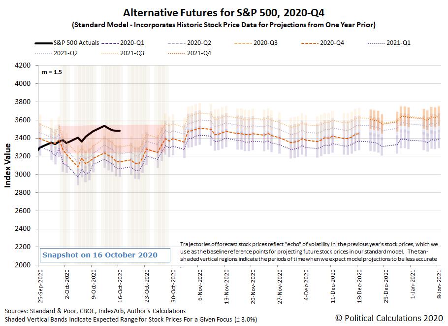 Alternative Futures - S&P 500 - 2020Q3 - Standard Model (m=+1.5 from 22 September 2020) - Snapshot on 16 Oct 2020