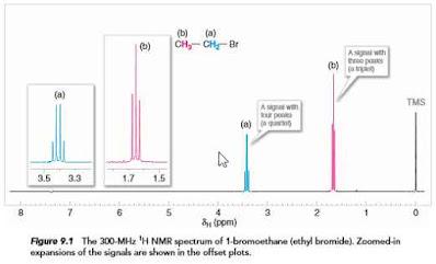 Chemical Shift in Proton NMR Spectroscopy