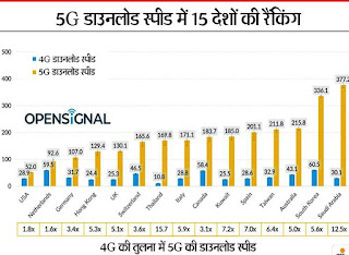5g network in india, 5g network in india launch date, jio 5g network, 5g technology in india, 5g plans in india, 5g in india in hindi