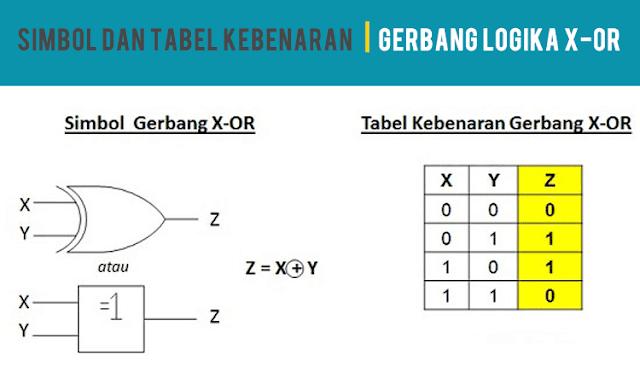 Simbol dan Tabel Kebenaran Gerbang Logika X-OR