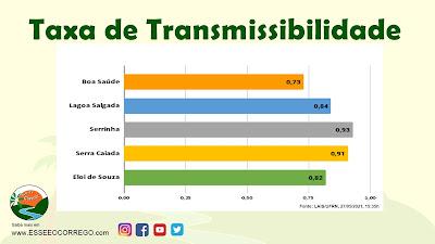Taxa de Transmissibilidade continua baixa