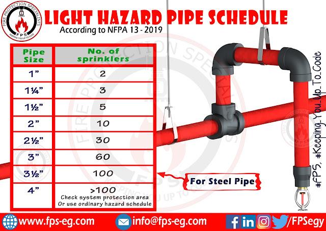 Light hazard pipe schedule for sprinklers below ceiling