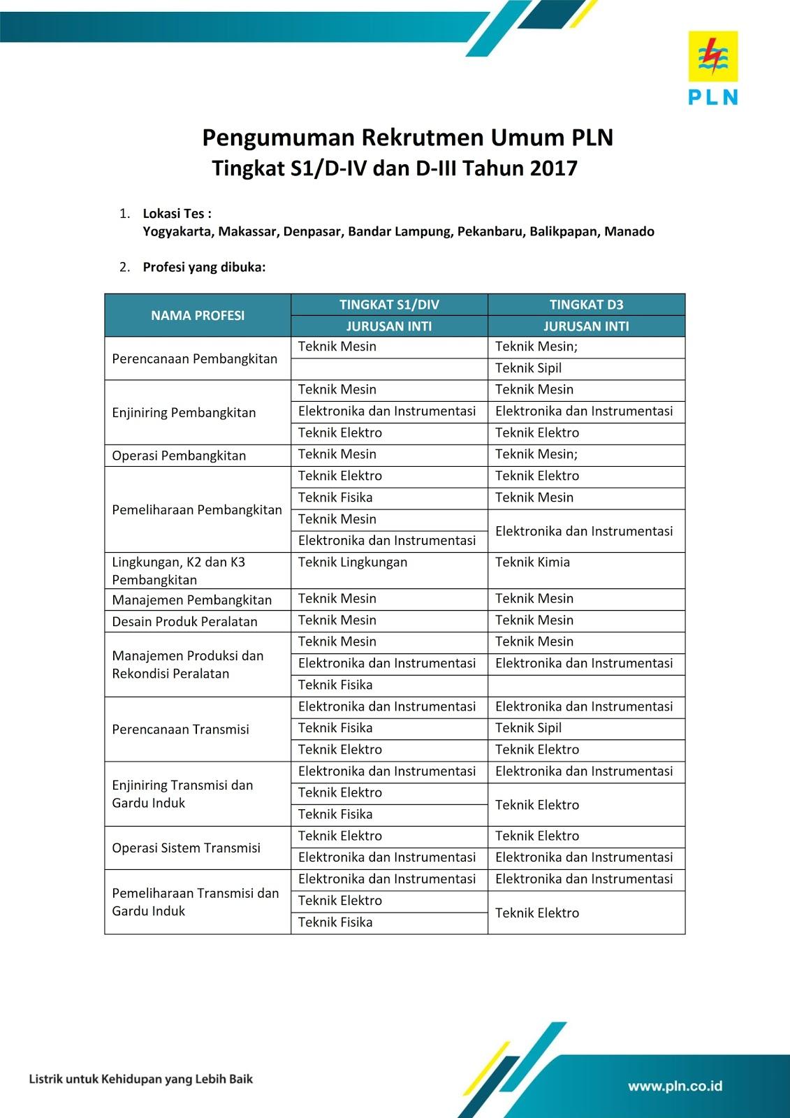Rekrutmen Umum PLN Tingkat S1/DIV/DIII Tahun 2017