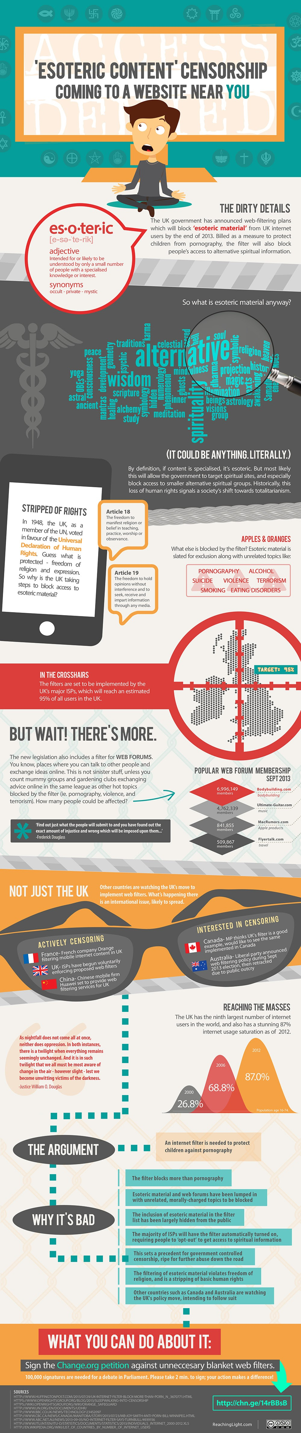 Esoteric Content Censorship Coming To A Website Near You #infographic