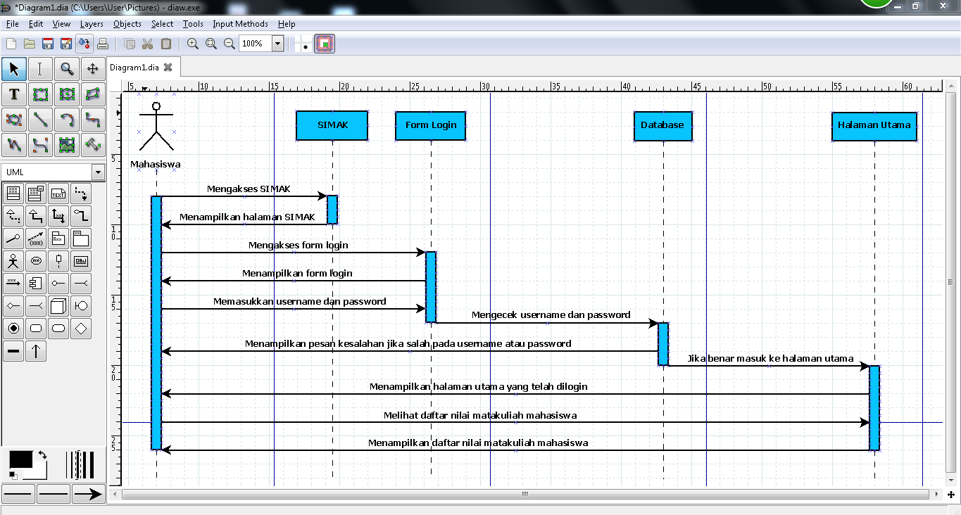 Use Case dan Sequence Diagram pada Jenis-jenis UML | OOP ...