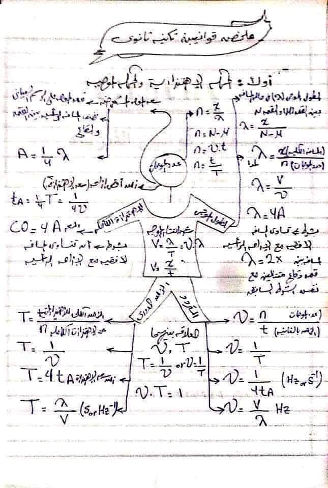 ملخص قوانين الفيزياء تانية ثانوي في 10 ورقات فقط 1