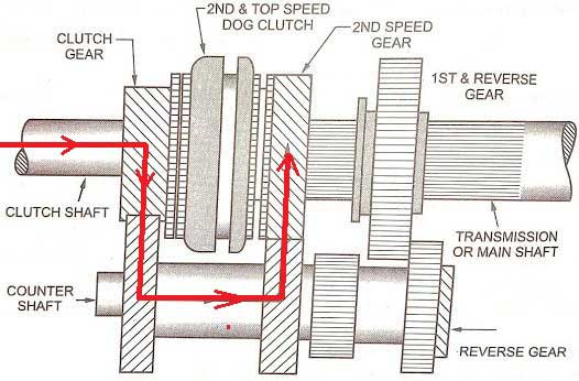 3-speed transmission Neutral position