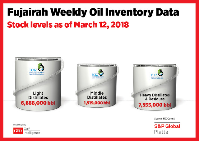 Chart Attribute: Fujairah Weekly Oil Inventory Data (as of March 12, 2018) / Source: The Gulf Intelligence