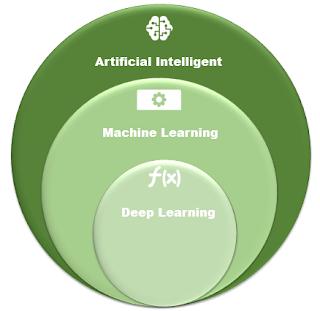 Belajar Machine Learning untuk Pemula