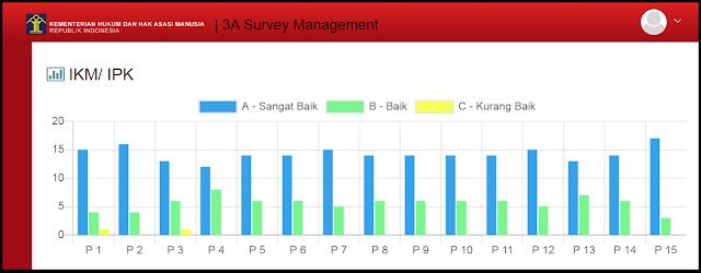 Hasil Survey IKM/IPK Lapas Kelas IIB Sarolangun Triwulan II