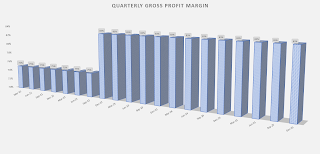 gross profit margin visual
