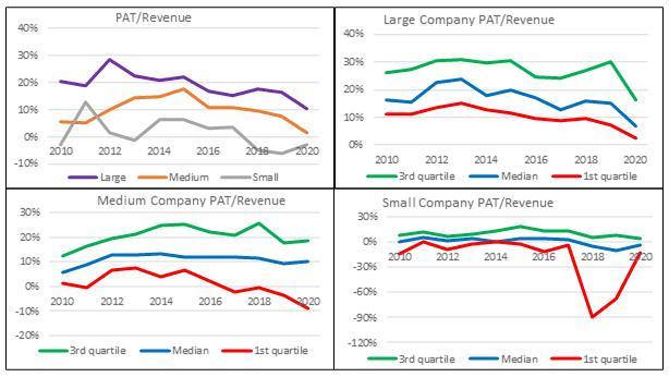Base rates - net profit margin