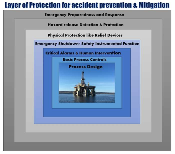 Layer of protection Analysis - LOPA