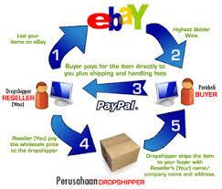 Peluang Bisnis di Ebay Sebagai Pencetak Uang yang Cepat