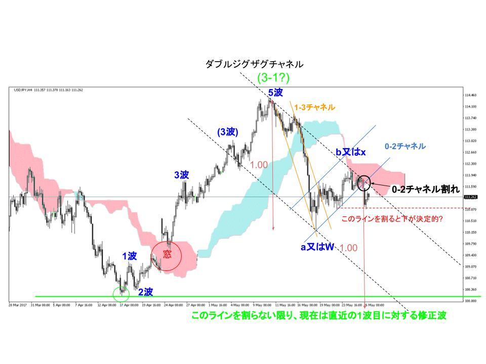 ドル円4時間足チャート