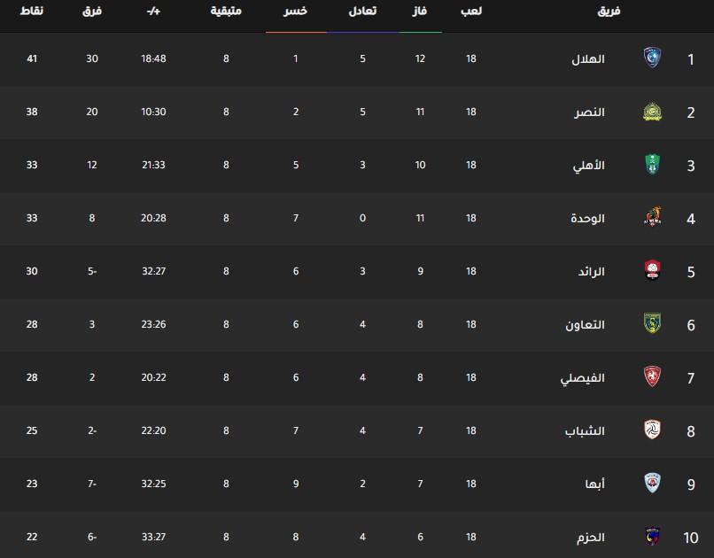 جدول ترتيب فرق الدوري السعودي اليوم بتاريخ 17-2-2020