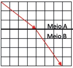 FDSBC 2019: Um raio de luz monocromático, de frequência f = 6,0.10¹⁴Hz, propaga-se do meio A, com velocidade de 3,0.10⁵km/s, para o meio B, conforme indica a figura em escala. Ambos os meios são homogêneos e transparentes.