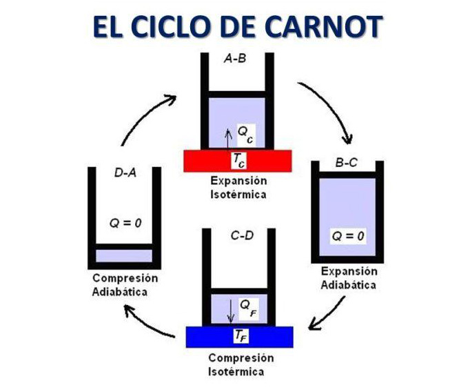 Ciclo de Carnot explicado con diagrama