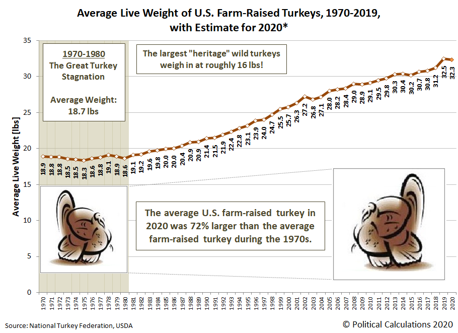 Total Live Weight of Turkeys Produced, 1970-2019, with estimate for 2020