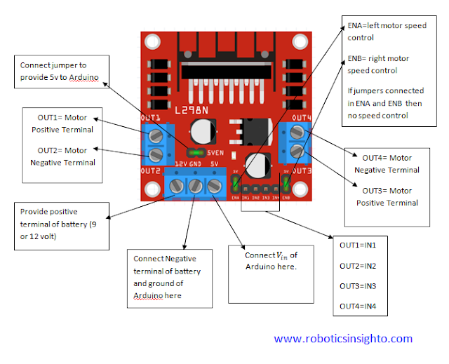 HOW TO CONTROL A MOTOR DRIVER WITH ARDUINO