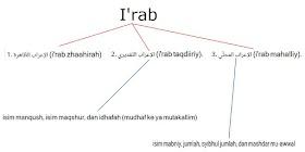 Muraja'ah I'rob dan Latihan Soal beserta Jawabannya - Durusul Lughah 3 Bab 1