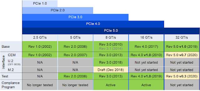 PCIe specifications through Rev 5.0