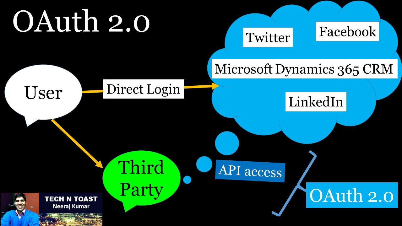 OAuth (Open Authentication) 2.0 is an authorization framework
