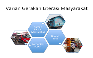 Varian gerakan Literasi Masyarakat