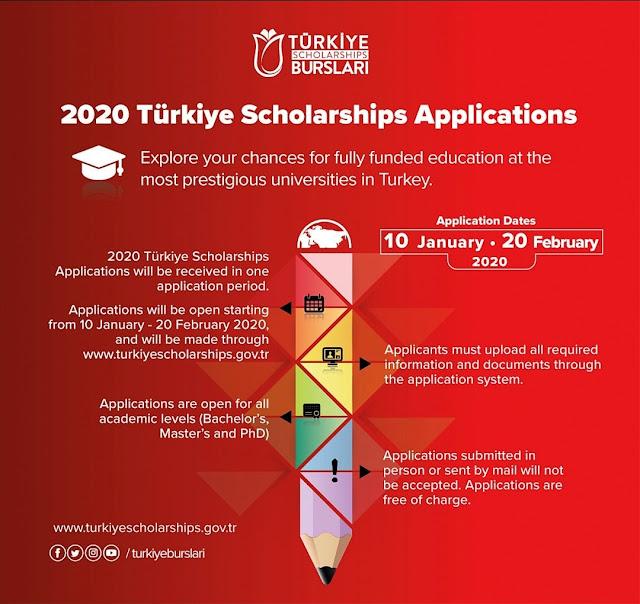 Free Study In Turkey For Pakistani Students 2020 | Turkey Scholarships