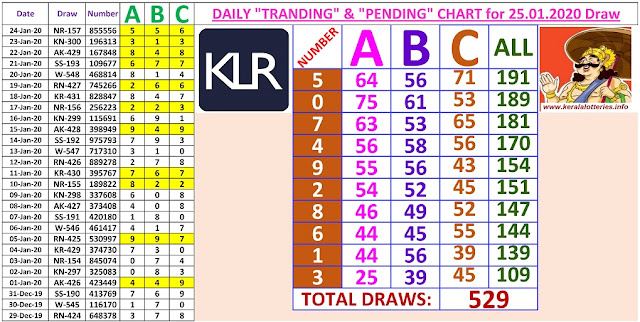 Kerala Lottery Winning Number Daily Tranding and Pending  Charts of 529 days on  25.01.2020