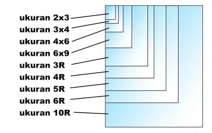 Jenis - Jenis Ukuran pada Foto Berdasarkan Standar
