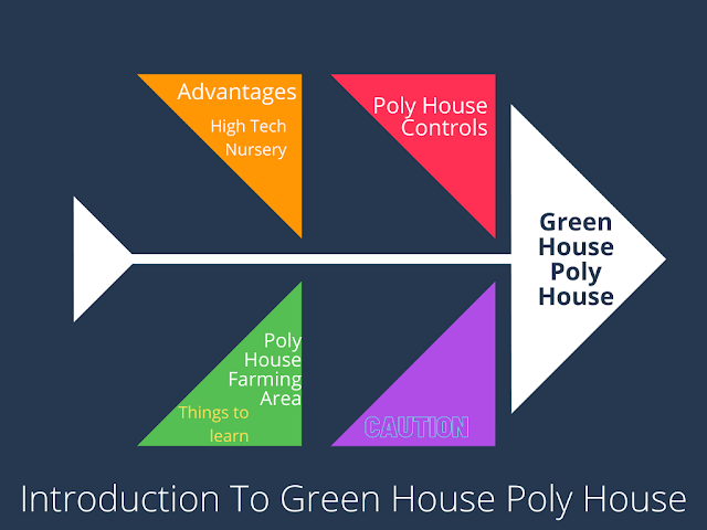 Introduction To Green House Poly House