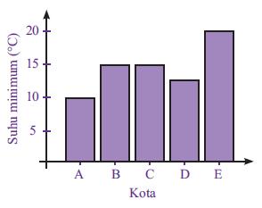 diagram batang vertikal