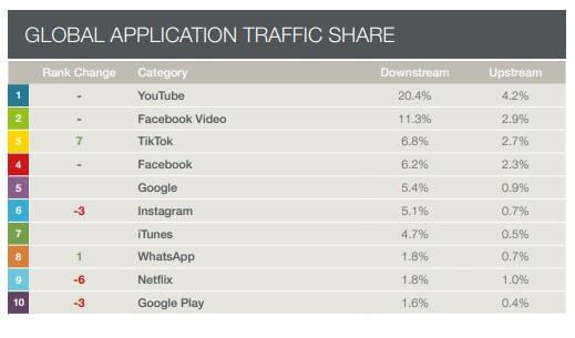 Las Apps (aplicaciones) más usada en el mundo