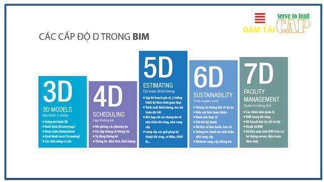 Các cấp độ D trong BIM