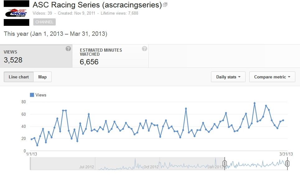 Understanding YouTube Analytics | MGR Marketing & Lifestyle