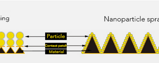 Nanotechnology in Automotive industries.