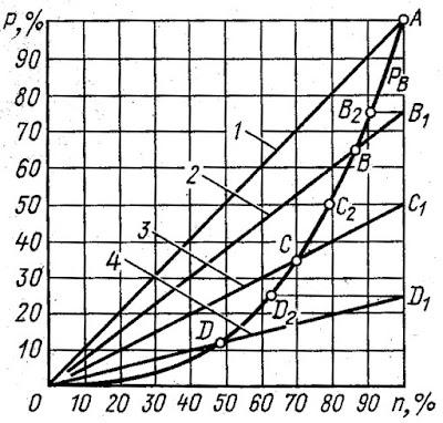 Характеристики гребного винта и дизеля в промежуточных режимах