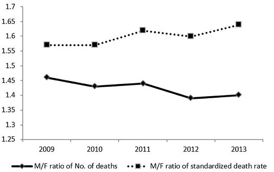 図:脳卒中死亡率の男女比