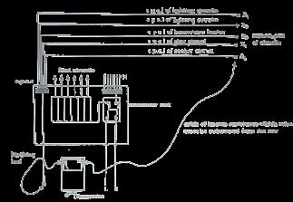 একটি মােটর স্থাপনের পর যে সব টেস্ট করা হয় | Tests performed after Installation of a Motor