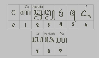 persamaan karakter aksara jawa angka